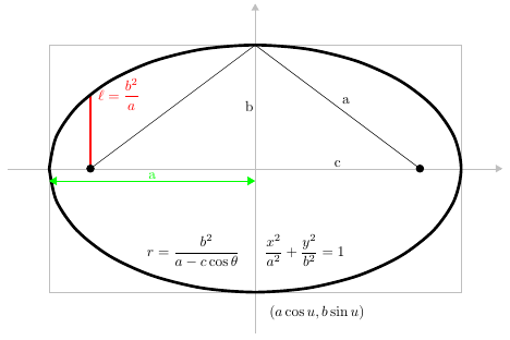 Conic_section_-_standard_forms_of_an_ellipse.png